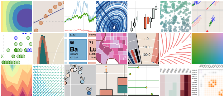 A montage of various visualizations related to the data science product Bokeh.