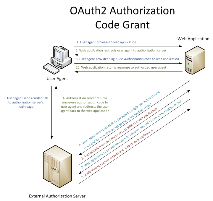 OAuth Authentication in Django with social-auth - Trabe - Medium