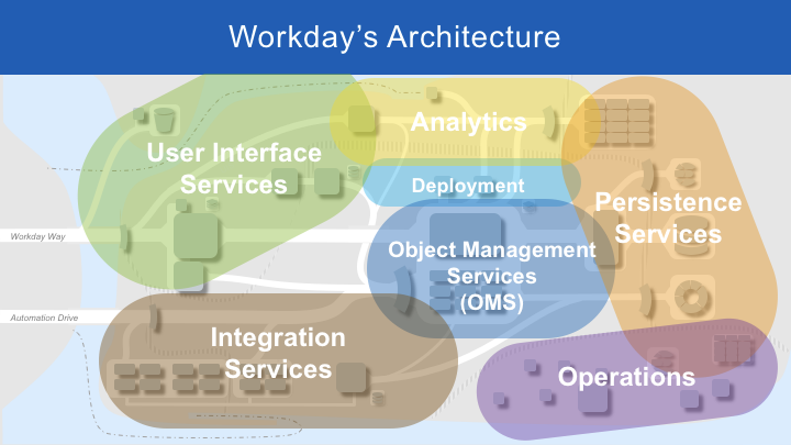 Exploring Workday's Architecture - Workday Technology - Medium