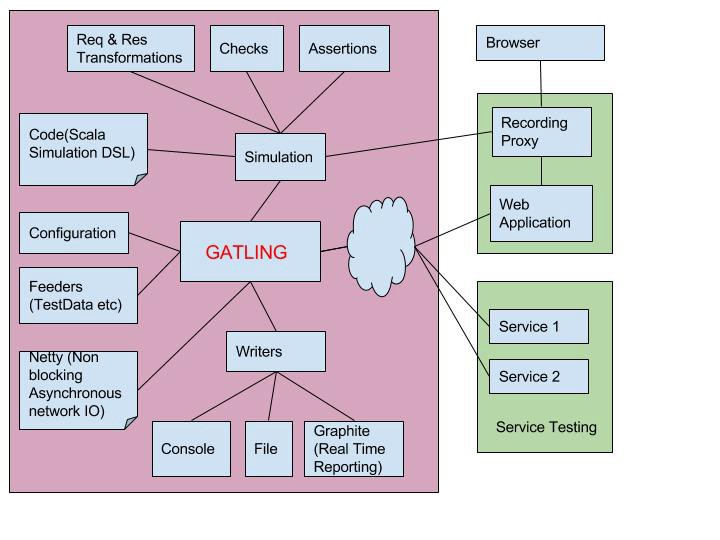 How to take aim at less stressful performance tests with Gatling