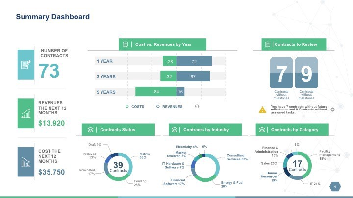 Powerpoint Template To Report Metrics Kpis And Project