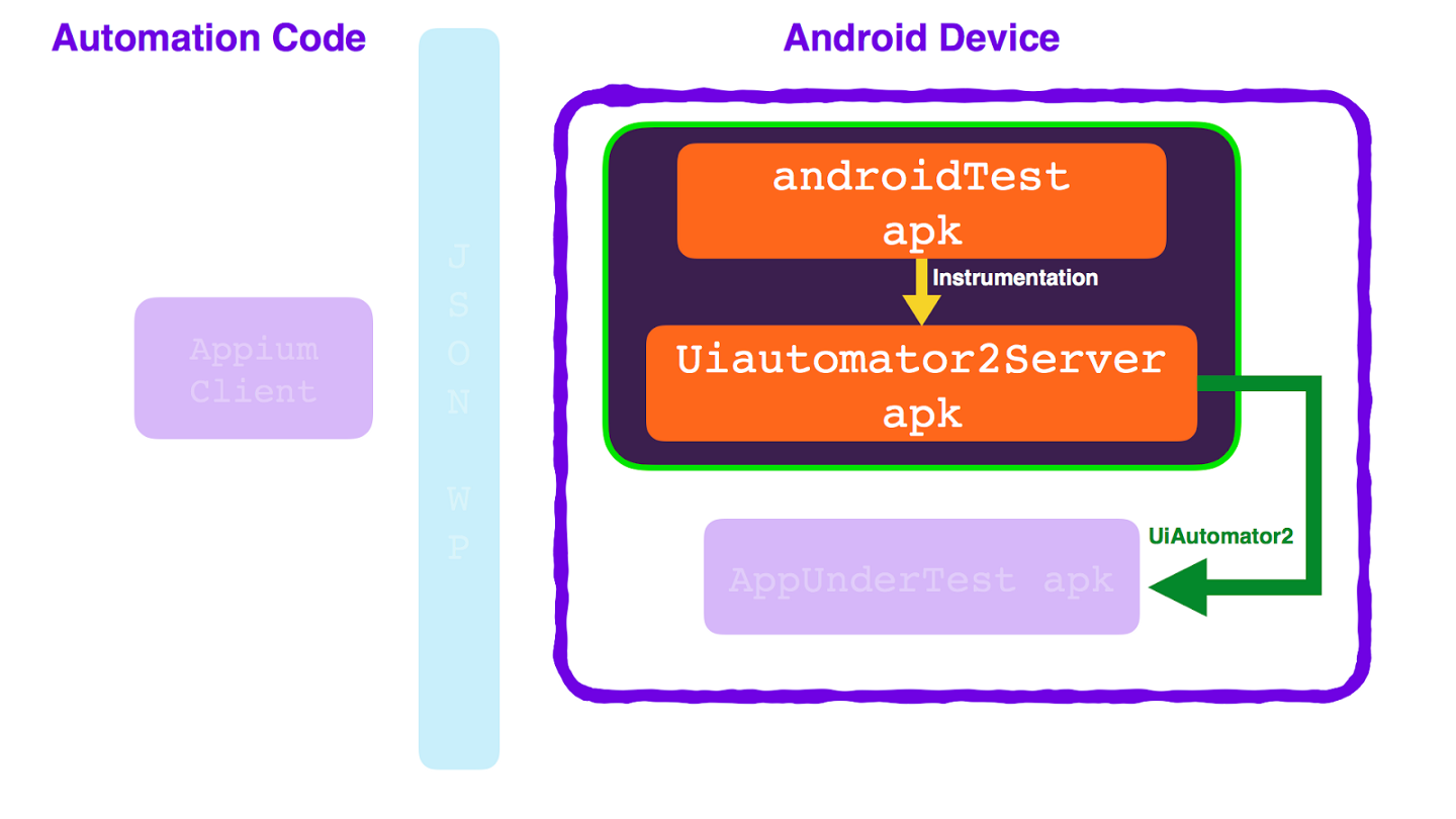 Add Superpowers to your Appium-Android tests - badoo_tech