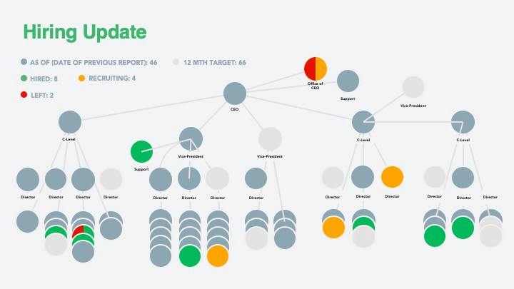 organizational chart for keep track of hiring updates