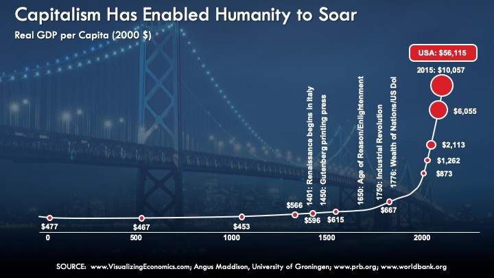A graph showing how capitalism helped society evolve through movements like artificial intelligence, technology, and more.