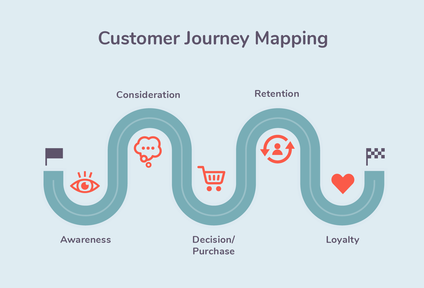 Based on your customer behavior analysis, you should follow different tactics for each stage