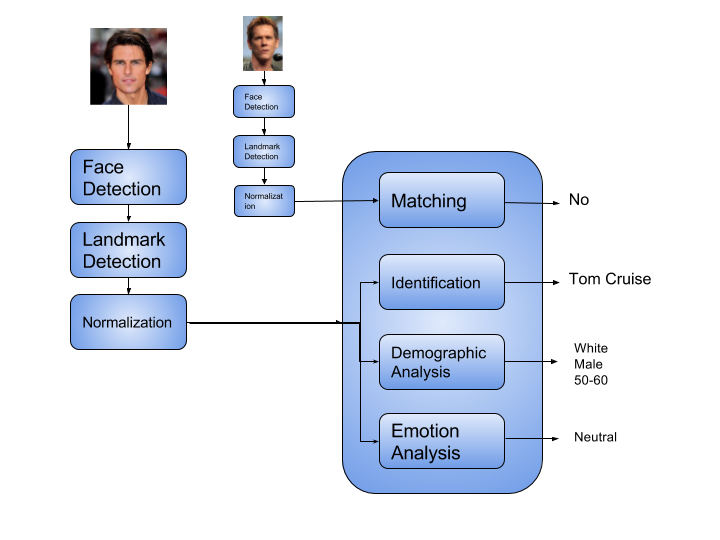 A Practical Guide To Using Face Technology (Part I)