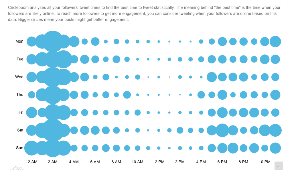 With Circleboom, you can tweet when your followers are highly active on Twitter