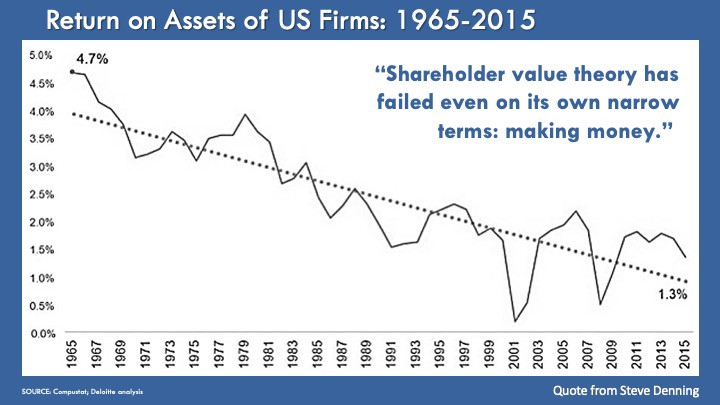 A graph about United States firms, shareholder assets, making money, capitalism, and returns.