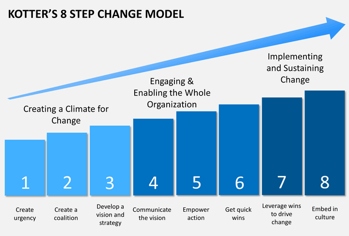 Kotter's 8-step change management model