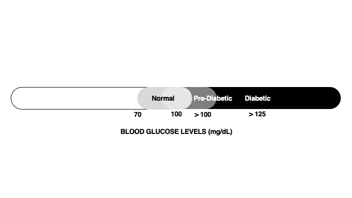 Fasting blood glucose test measures your blood glucose and helps diagnose type 2 diabetes mellitus.