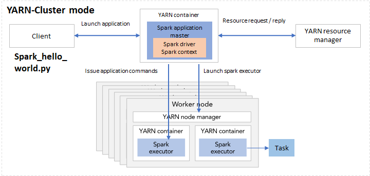 Spark study notes: core concepts visualized - Noteworthy