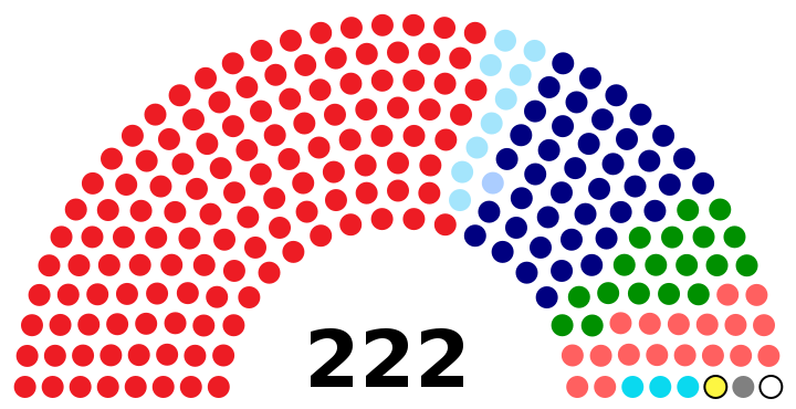 Parliament of Malaysia (As of 2 December 2019)