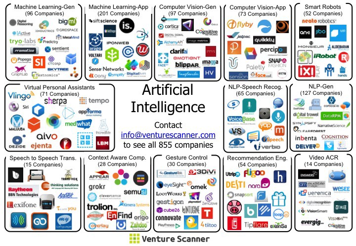 The State of Artificial Intelligence in Six Visuals