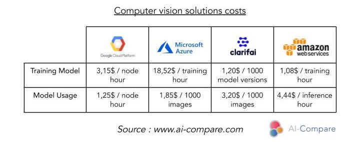 Computer vision solutions costs: www.ai-compare.com