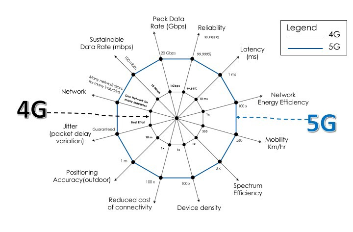 The Layout of 5G Network Drives the Outbreak of Optical Module Market   by  Echo Brown   Medium