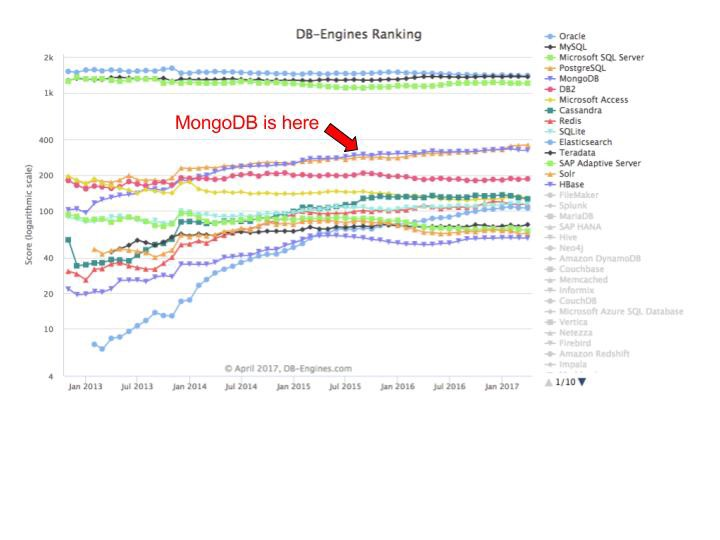 So what's the deal with MongoDB? - Daniel Park - Medium