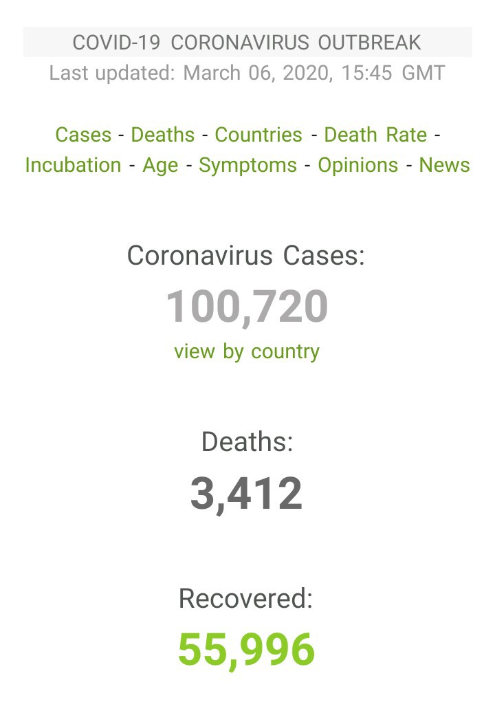 Statistics of infected, dead and recovered Covid-19 cases.