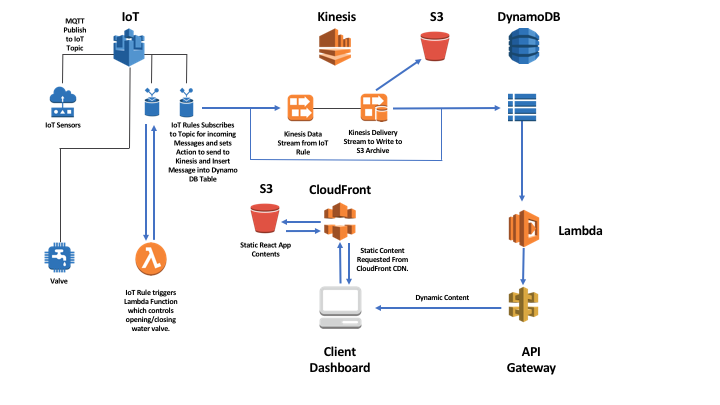 Architecting your IoT App using Raspberry Pi and AWS