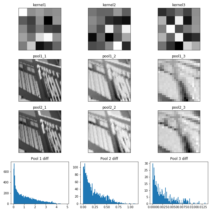 Deep Learning Book: Chapter 9— Convolutional Networks