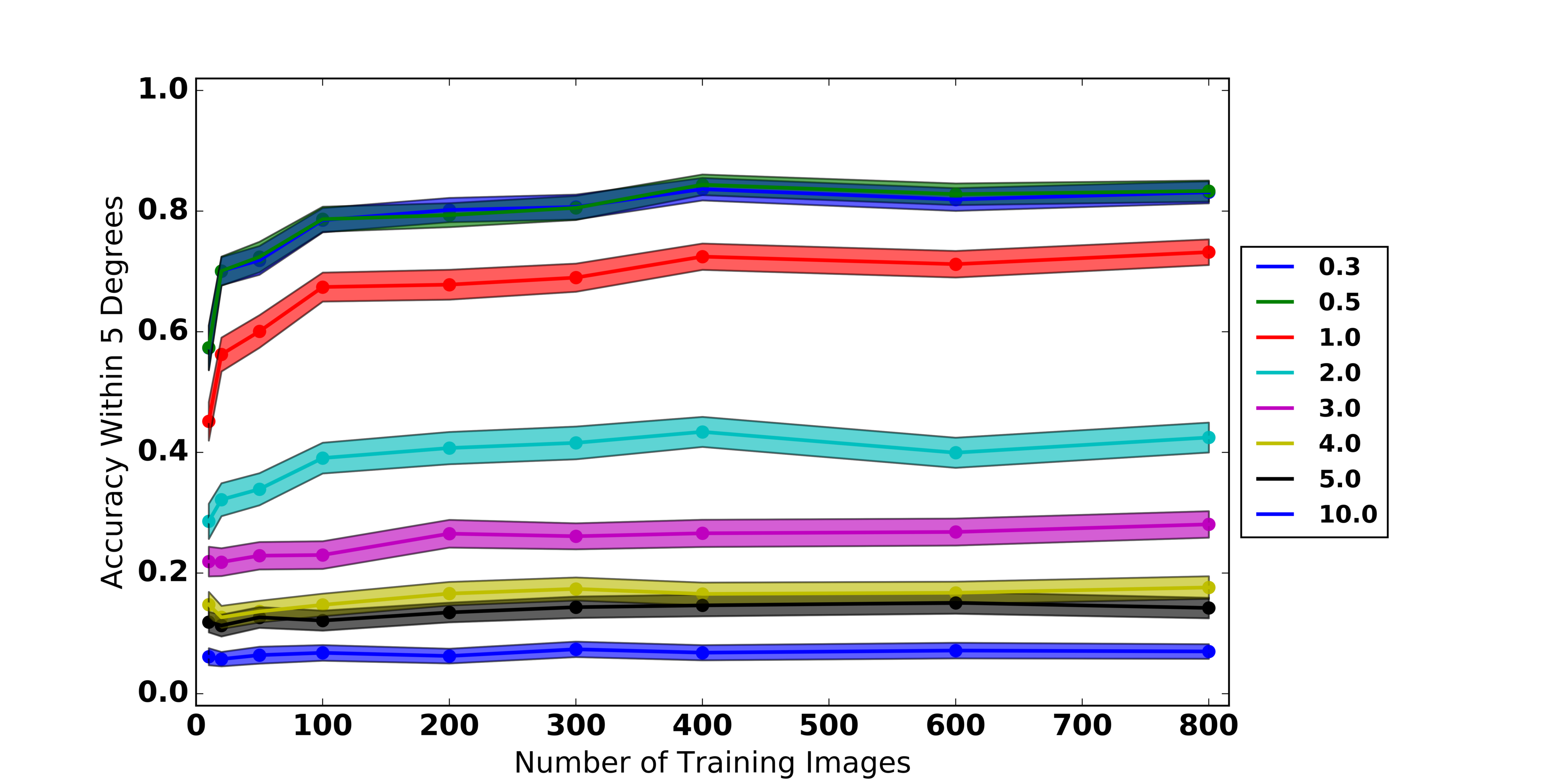 Quantifying the Effects of Resolution on Image