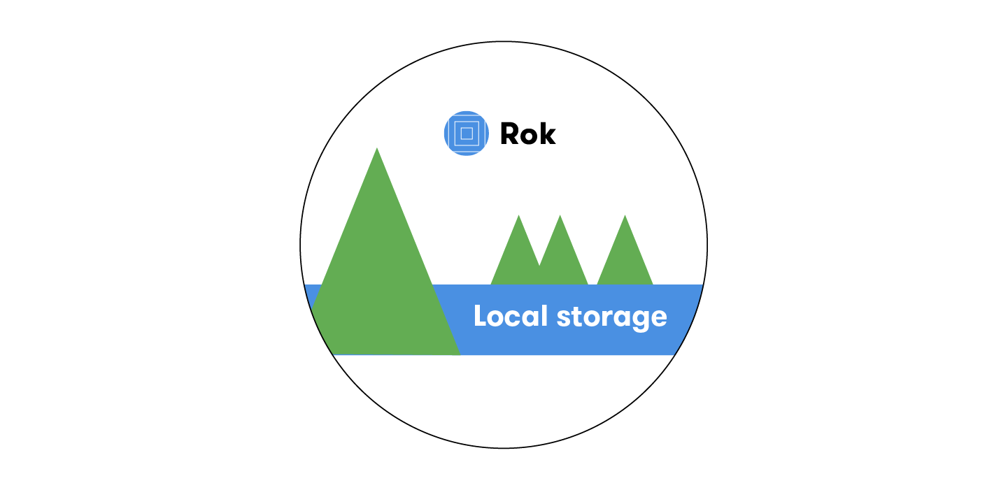 The answer is: local storage with the flexibility of shared storage using Rok