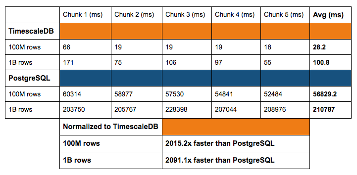 TimescaleDB vs  Postgres for time-series: 20x higher inserts