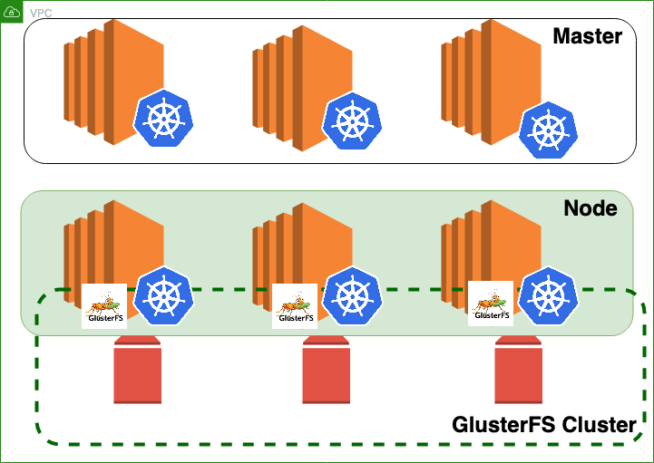 Increase GlusterFS volume size in Kubernetes - WeScale - Medium