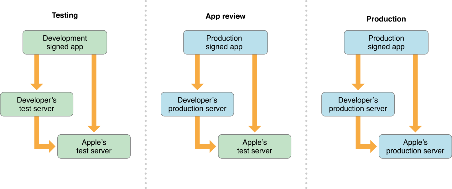 Testing In-App Purchases Ruins Your Phone - RevenueCat Blog