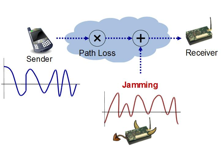How to build a Jammer Detector - Worldsensing TechBlog - Medium
