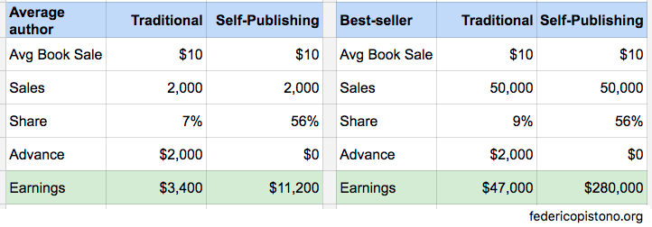 Traditional vs Self-Publishing, How Much Money Can You