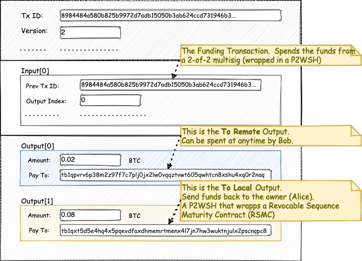 The Pay-Other-First transaction created by Alice
