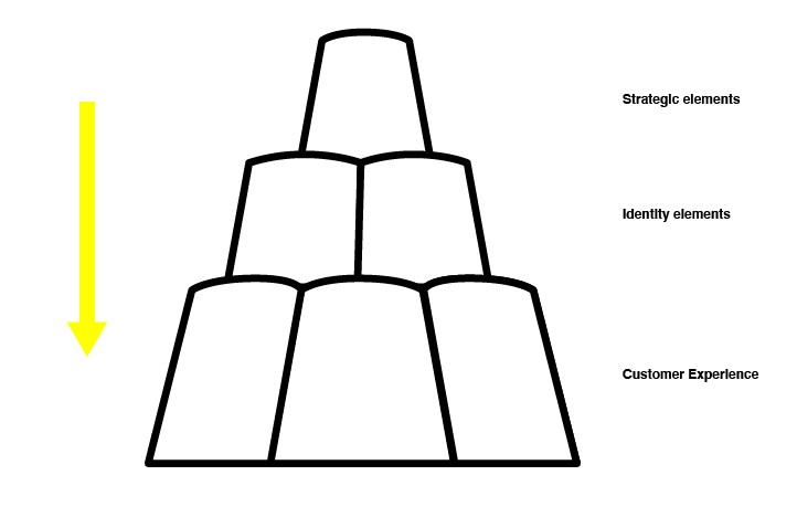 A model with three layers: at the top the strategic elements, in the middle identity, at the bottom customer experience