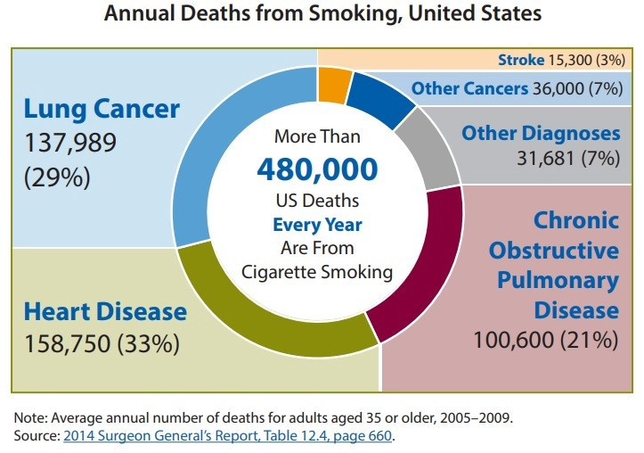 Annual Deaths from Smoking, United States