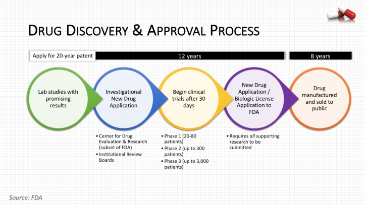 How to Get Your Drug Approved in 5 [Not So] Easy Steps