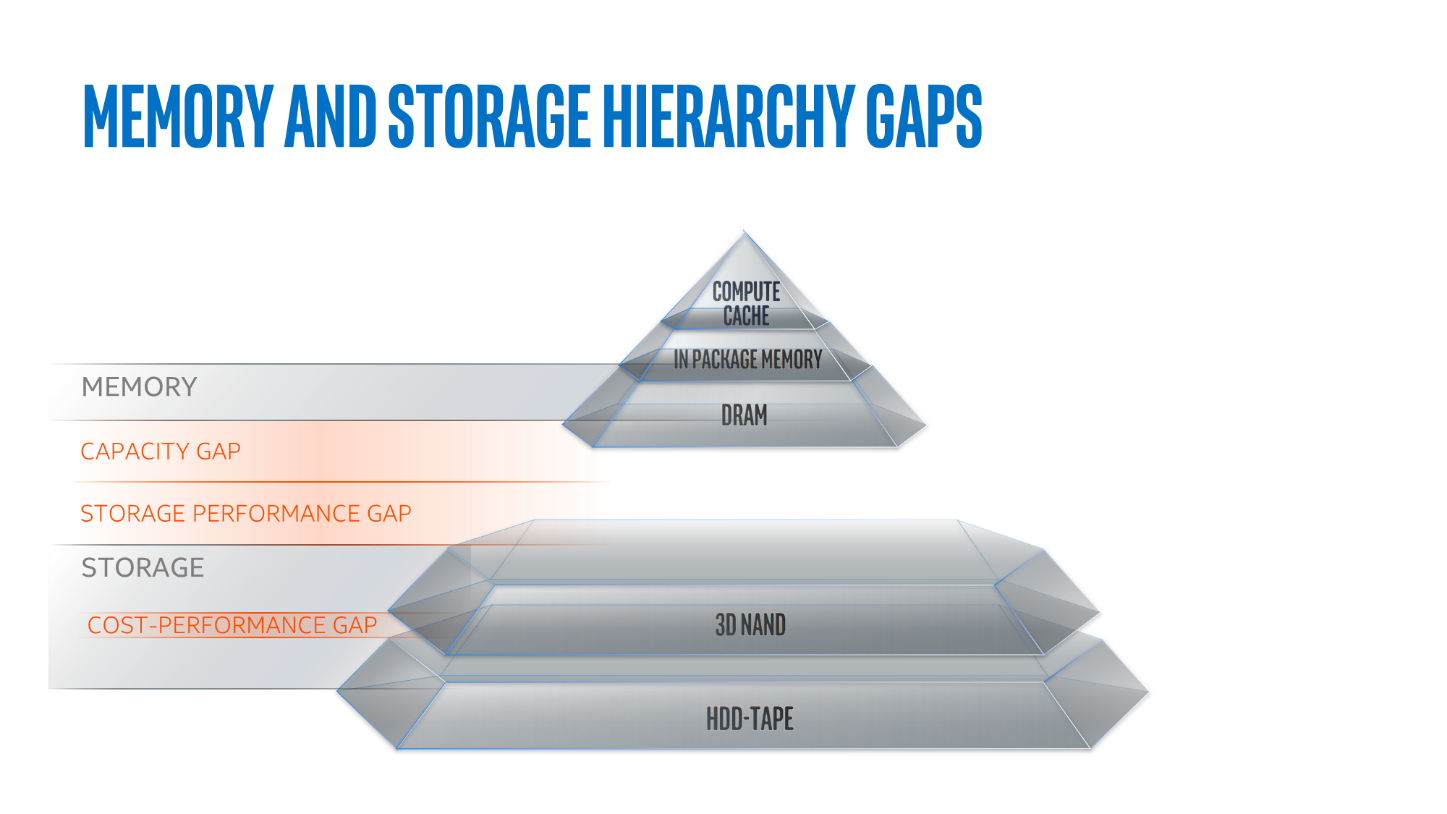 Memory and Storage Hierarchy gaps happen; fixing them delivers performance you can feel