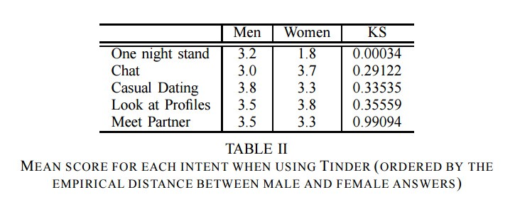 What Statistics Tells About Tinder (and HOW TO GET MORE