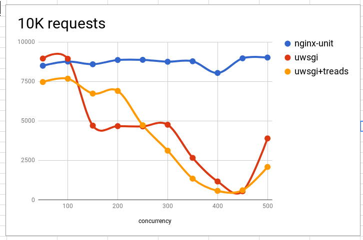 Concurrency comparison between NGINX-unit and uWSGI (python3)