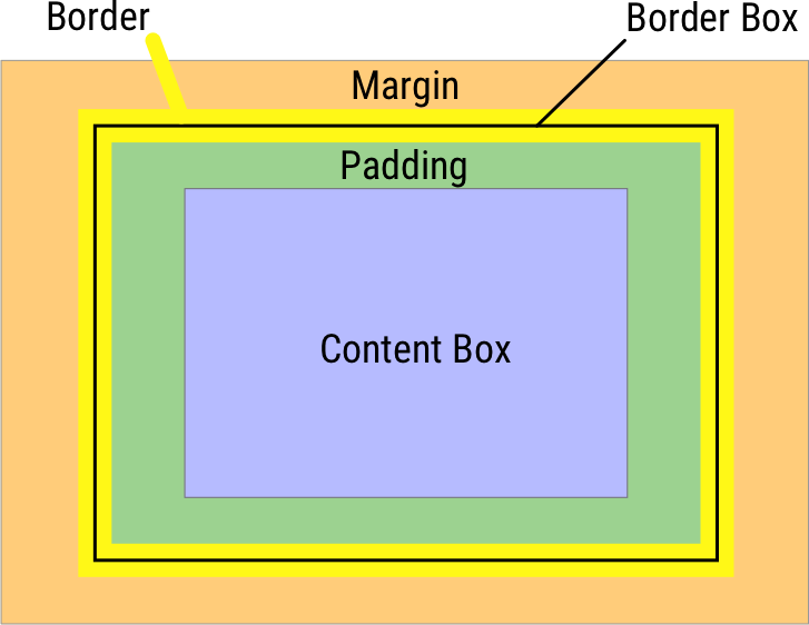 Box model explained, source MDN