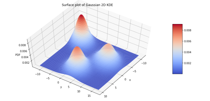 Simple example of 2D density plots in python - Towards Data