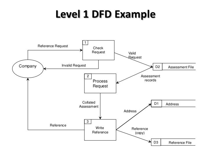 Data Flow Diagrams Dfd Explained By Volodymyr Bilyk Medium