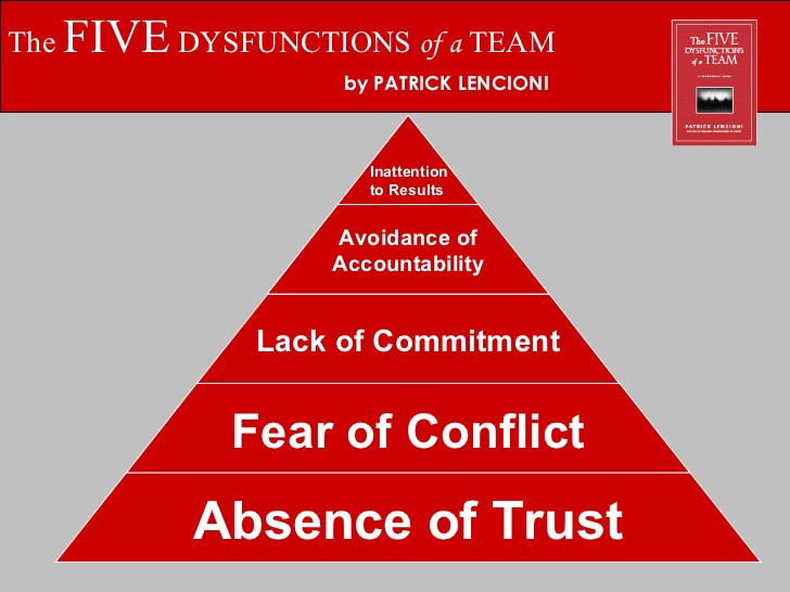 Image result for 5 dysfunctions of a team