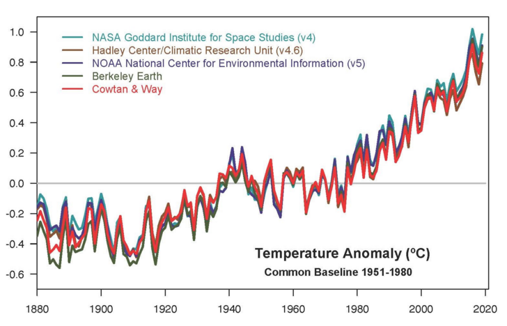 Yearly temperature anomalies from 1880 to 2019, with respect to the 1951–1980 mean