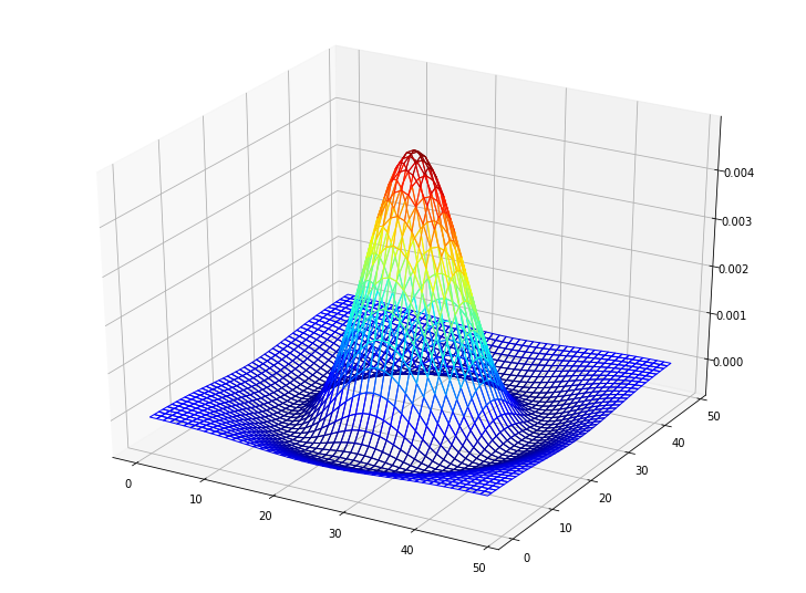 Beyond data scientist: 3d plots in Python with examples