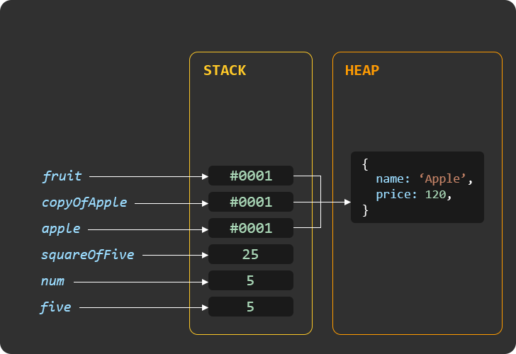 Image shows a graphical representation of internal memory management by Javascript. Shows primitive values are stored in the STACK and reference values are stored in the HEAP. Image shows how variables store the pointer to data stored in the stack.