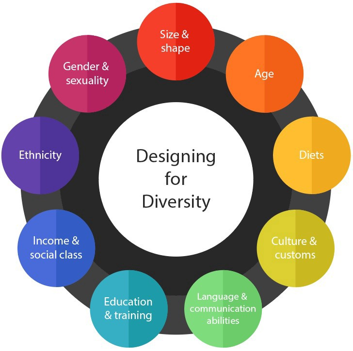 diagram showing diversity: gender and sexuality, age, diets, religion, income, culture, size and shape, education, language