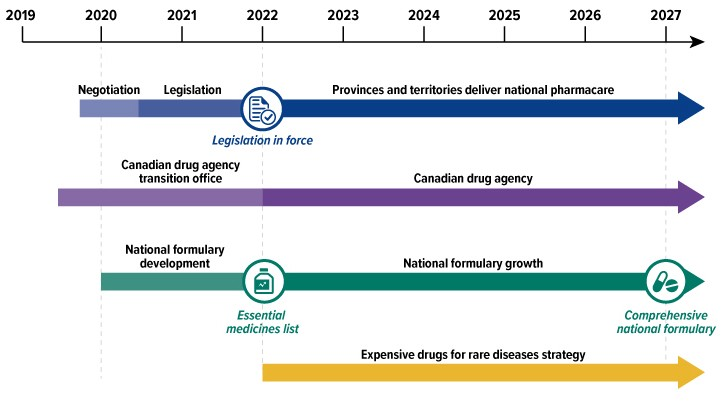 A timeline beginning in 2019 and extending to 2027 that illustrates the phased approach of pharmacare.