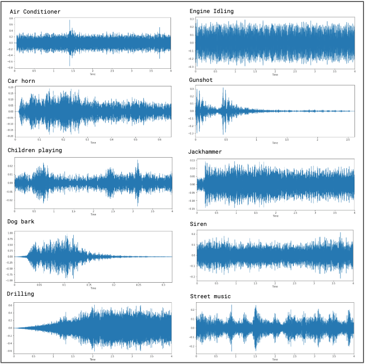 Sound Classification using Deep Learning - Mike Smales - Medium