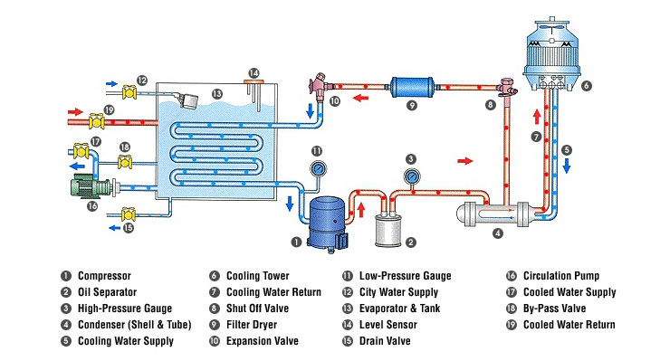 Equipment Cooling Towers Cooling Towers Are Used When