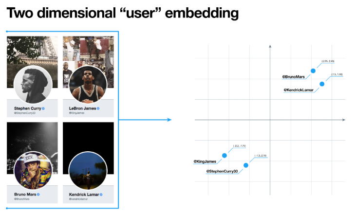 Understanding Entity Embeddings and It's Application