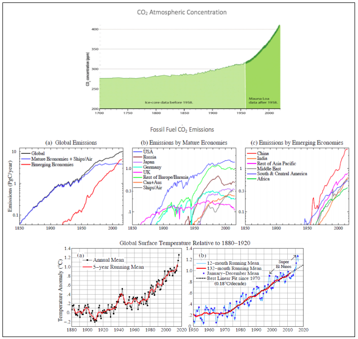 Trend in CO₂ concentration, global emissions and global temperatures.